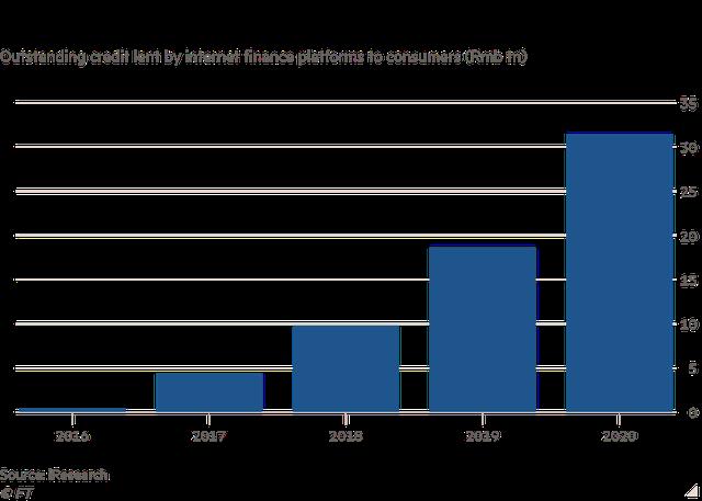 Đế chế trăm tỷ USD Ant Group bị chấn chỉnh, Trung Quốc bùng lên rủi ro vỡ nợ tiêu dùng - Ảnh 1.