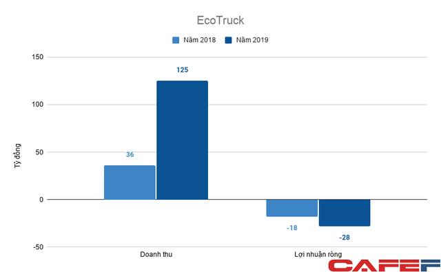 Kỳ lân VNG rót 85 tỷ đồng vào startup logistics EcoTruck, định giá hơn 400 tỷ đồng dù đang lỗ lớn  - Ảnh 1.