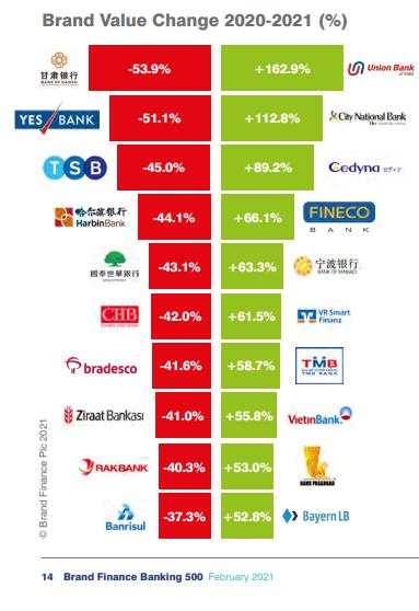9 ngân hàng Việt lọt Top 500 ngân hàng đắt giá nhất hành tinh, Agribank đứng đầu bảng thị trường Việt Nam, bỏ xa VietinBank, VPBank, BIDV - Ảnh 2.