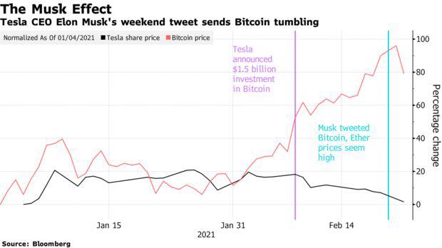 """""""Lỡ tay"""" bình luận giá Bitcoin đang quá cao, Elon Musk mất 15 tỷ USD, rơi khỏi vị trí người giàu nhất thế giới - Ảnh 1."""