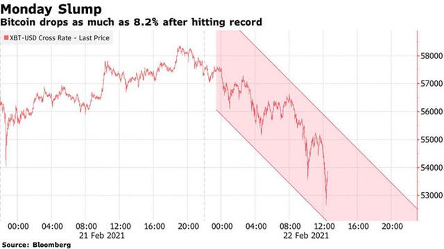 Giá Bitcoin đột ngột lao dốc mạnh nhất 1 tháng, tuột mốc 50.000 USD  - Ảnh 1.