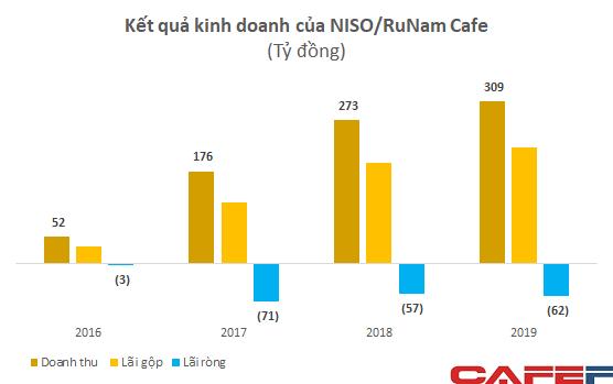 Sở hữu chuỗi café sang trọng tại nhiều vị trí đắc địa, RuNam Café không ngại lỗ vài chục tỷ mỗi năm nhờ có cổ đông toàn hàng khủng  - Ảnh 1.