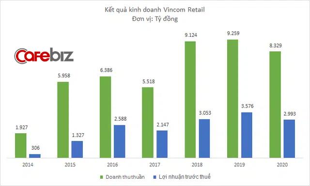 Vincom Retail sẽ mở thêm 5 trung tâm thương mại năm 2021 - Ảnh 2.