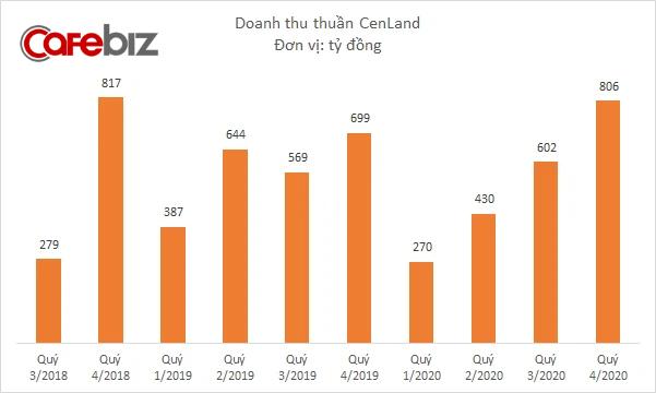 CenLand của Shark Hưng sắp đi vay 1.272 tỷ đồng, tương đương 1/3 tổng tài sản công ty - Ảnh 1.