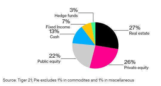 Giới nhà giàu đầu tư gì trong năm 2021: Cổ phiếu và bất động sản vẫn là lĩnh vực hot nhất - Ảnh 1.