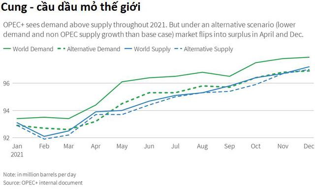 Giá dầu chính thức vượt ngưỡng 60 USD/thùng, tăng 60% chỉ trong hơn 3 tháng  - Ảnh 1.