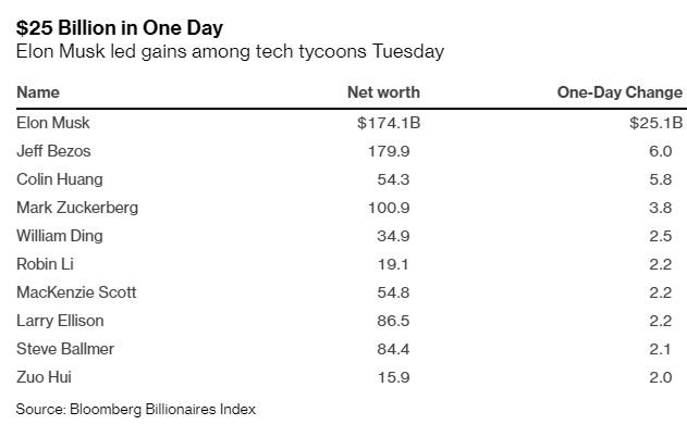 Kiếm 25 tỷ USD trong 1 ngày, Elon Musk lại sắp giàu nhất thế giới - Ảnh 1.