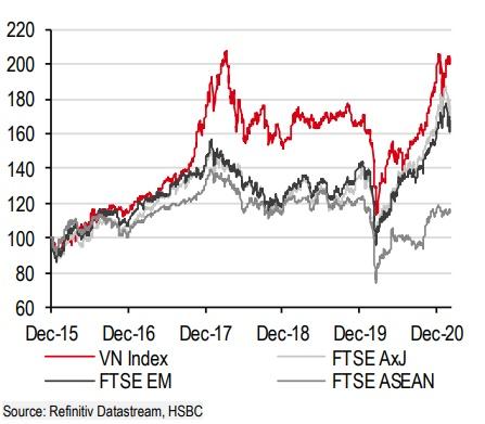 HSBC: Chứng khoán Việt Nam ngày càng đáng đầu tư - Ảnh 3.