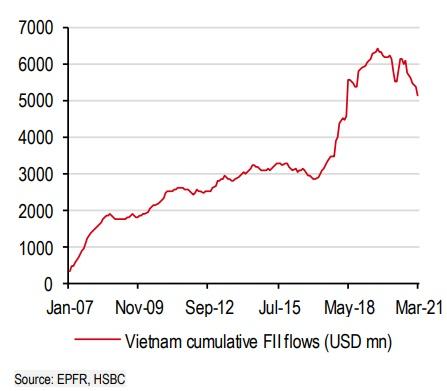 HSBC: Chứng khoán Việt Nam ngày càng đáng đầu tư - Ảnh 4.