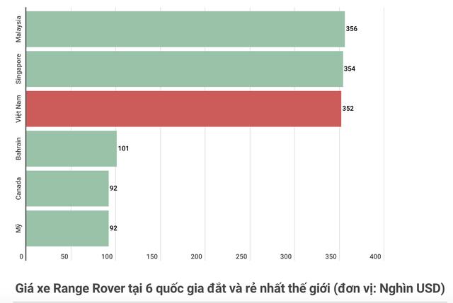 Việt Nam là 1 trong 3 thị trường phải mua xe Range Rover đắt nhất thế giới - Ảnh 1.