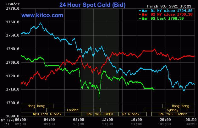 Giá vàng thế giới lại giảm sốc, rơi xuống thấp nhất 9 tháng  - Ảnh 1.