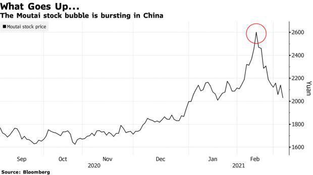 Từng lớn hơn cả Coca Cola, vốn hóa hãng quốc tửu Trung Quốc bỗng bốc hơi 111 tỷ USD - Ảnh 1.