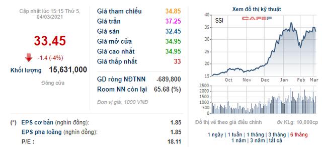 Ông Nguyễn Duy Hưng muốn chuyển số cổ phần SSI và PAN trị giá khoảng 340 tỷ đồng sang công ty riêng  - Ảnh 1.