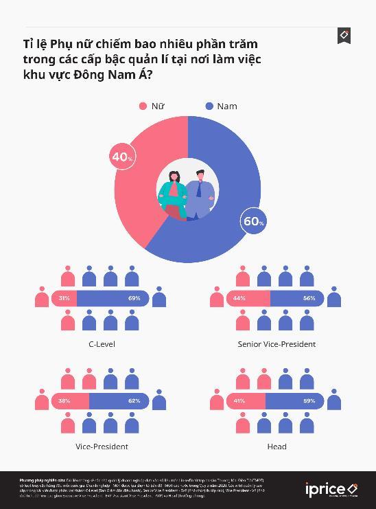 Việt Nam có tỷ lệ lãnh đạo nữ trong ngành TMĐT cao nhất Đông Nam Á - Ảnh 2.