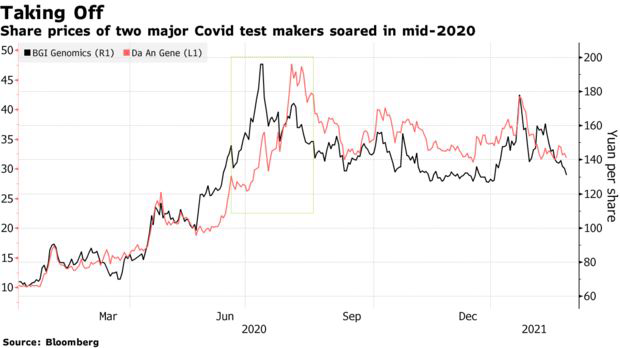 Covid-19 trở thành bàn đạp hoàn hảo, lợi nhuận ròng của một công ty Trung Quốc tăng hơn 6.500% - Ảnh 2.