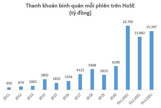 Nếu thanh khoản lên 20.000 tỷ/phiên, HoSE sẽ thu về 3.000 tỷ phí giao dịch mỗi năm, ngân sách nhà nước có thêm hàng trăm tỷ đồng  - Ảnh 1.