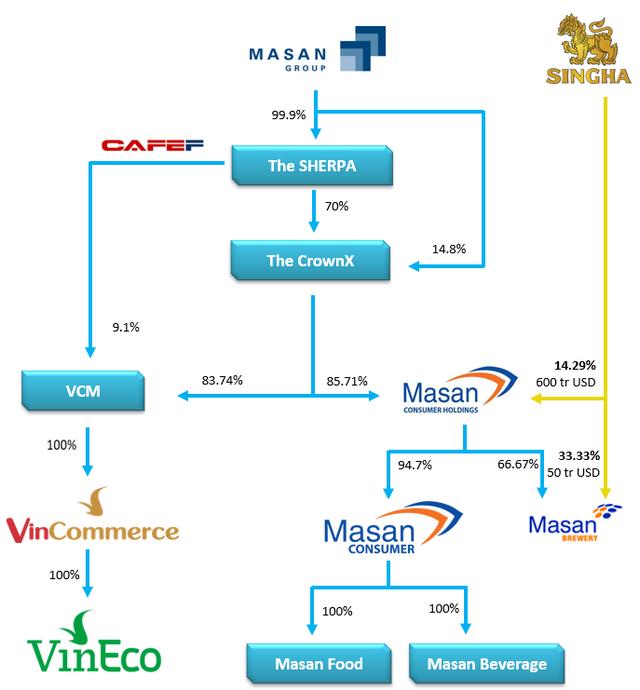 Vingroup sẽ thoái hết vốn khỏi chiếc vương miện 7 tỷ USD, không còn liên quan đến hệ thống Vinmart  - Ảnh 2.