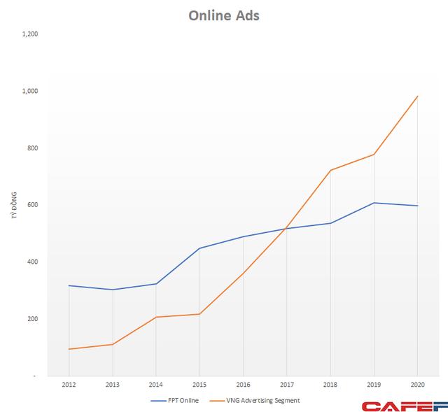 Tăng trưởng mạnh, mảng quảng cáo của VNG đạt xấp xỉ 1.000 tỷ doanh thu, gấp rưỡi FPT Online  - Ảnh 2.