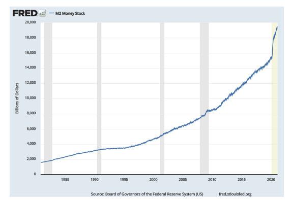 Kỷ nguyên tiền tệ dễ dãi: Vì sao không gây ra lạm phát?  - Ảnh 2.