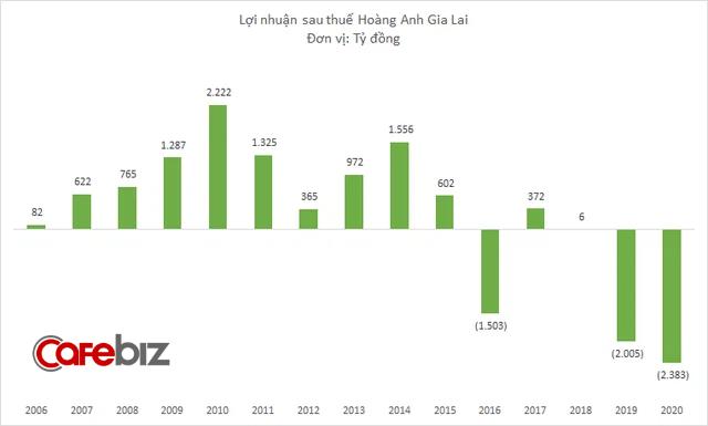 Hoàng Anh Gia Lai lỗ thêm 208 tỷ đồng sau kiểm toán, chốt sổ năm 2020 lỗ gần 2.400 tỷ đồng - Ảnh 2.