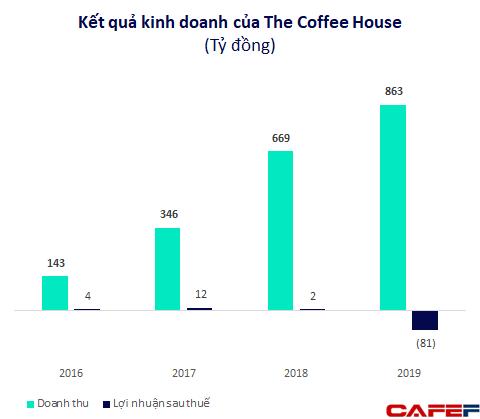 Chuỗi cà phê The Coffee House được định giá hơn 50 triệu USD?  - Ảnh 1.