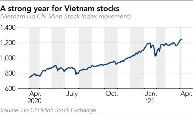 Báo Nhật: 3 lý do khiến người Việt Nam đổ xô vào chứng khoán và vì sao nhà đầu tư F0 không còn là gà?  - Ảnh 3.