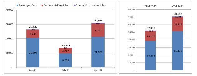 Thị trường ô tô tăng đột biến - Ảnh 1.
