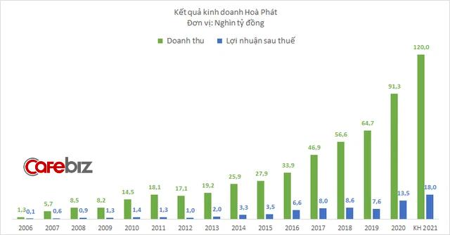 Hòa Phát vượt qua Formorsa Hà Tĩnh, trở thành nhà sản xuất thép thô lớn nhất Việt Nam - Ảnh 2.
