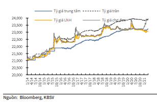 Đồng VND đang đối diện áp lực giảm giá - Ảnh 1.