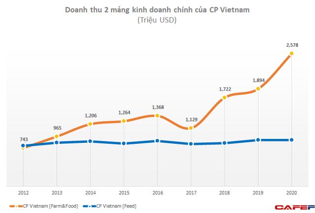 Ông trùm nông nghiệp Việt Nam lãi đột biến gần 1 tỷ USD nhờ thịt lợn, ngang ngửa Honda, Samsung với tỷ suất lợi nhuận vượt trội  - Ảnh 1.