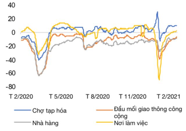 WB: Bức tranh kinh tế vĩ mô Việt Nam đầu năm 2021 có gì mới? - Ảnh 1.