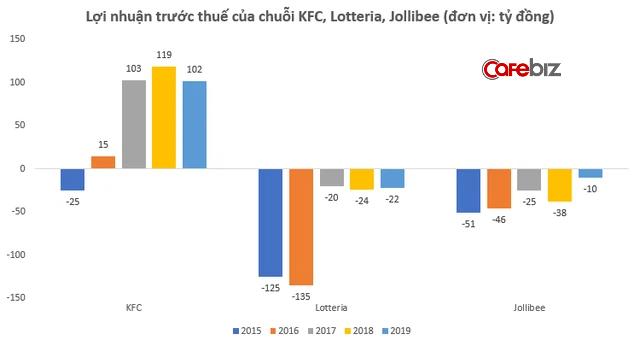 """Ngang ngửa về doanh thu nhưng Lotteria """"còng lưng"""" gồng lỗ, KFC thu lãi đều đặn trăm tỷ đồng/năm - Ảnh 1."""
