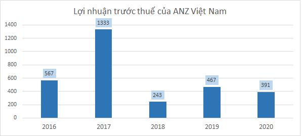 Các ngân hàng ngoại đang làm ăn ra sao tại Việt Nam?  - Ảnh 2.