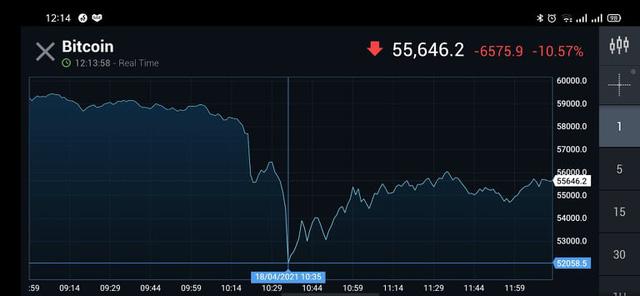 Bitcoin rơi thẳng đứng, giá có lúc suýt thủng mốc 52.000 USD  - Ảnh 1.