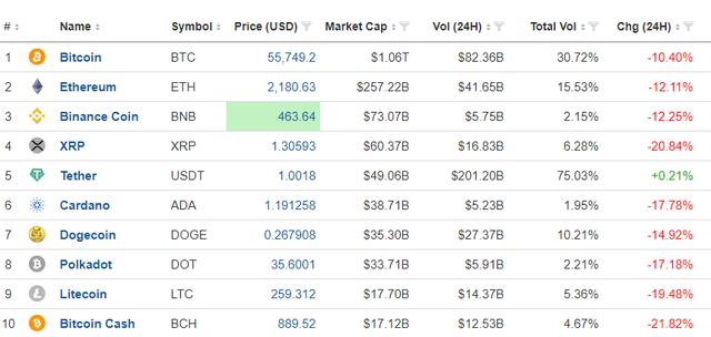 Bitcoin rơi thẳng đứng, giá có lúc suýt thủng mốc 52.000 USD  - Ảnh 2.
