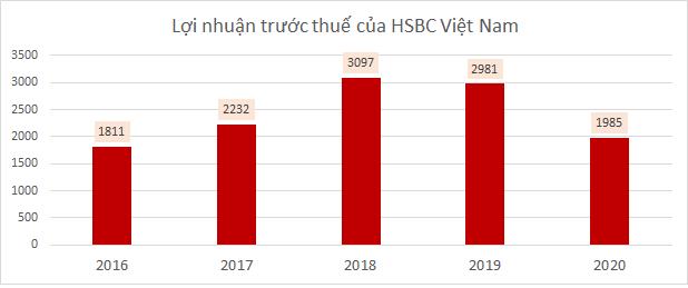 Các ngân hàng ngoại đang làm ăn ra sao tại Việt Nam?  - Ảnh 1.