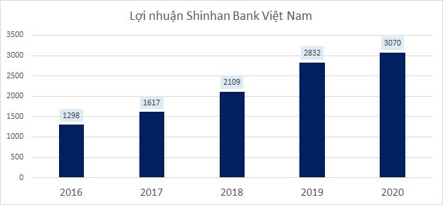 Các ngân hàng ngoại đang làm ăn ra sao tại Việt Nam?  - Ảnh 3.
