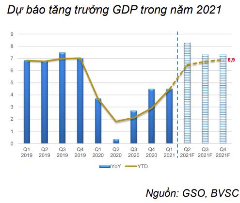 BVSC: Nếu dịch bệnh tiếp tục được kiểm soát tốt, GDP sẽ tăng mạnh vào quý II/2021 - Ảnh 2.