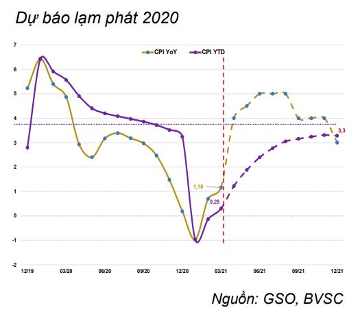 Lạm phát năm 2021 được dự báo diễn biến ra sao? - Ảnh 2.
