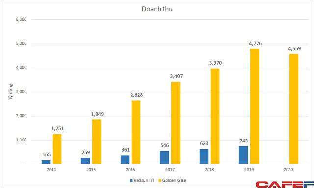 Lãi tốt như Golden Gate còn mất 80% lợi nhuận, kịch bản nào cho Redsun vốn luôn lãi mỏng khi đang chậm thanh toán công nợ nhà cung cấp?  - Ảnh 1.
