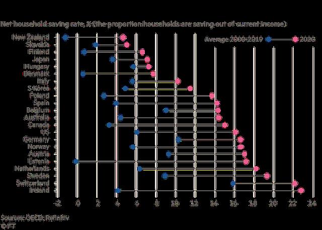 Người tiêu dùng toàn cầu tiết kiệm được 5,4 nghìn tỷ USD, kinh tế thế giới chờ đợi thời khắc chi tiêu bùng nổ  - Ảnh 2.