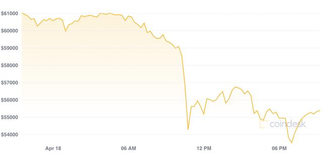 Bitcoin rơi xuống mức thấp nhất hơn 7 tuần, chứng khiến hơn 10 tỷ USD vị thế bị bán tháo chỉ trong 1 ngày  - Ảnh 3.