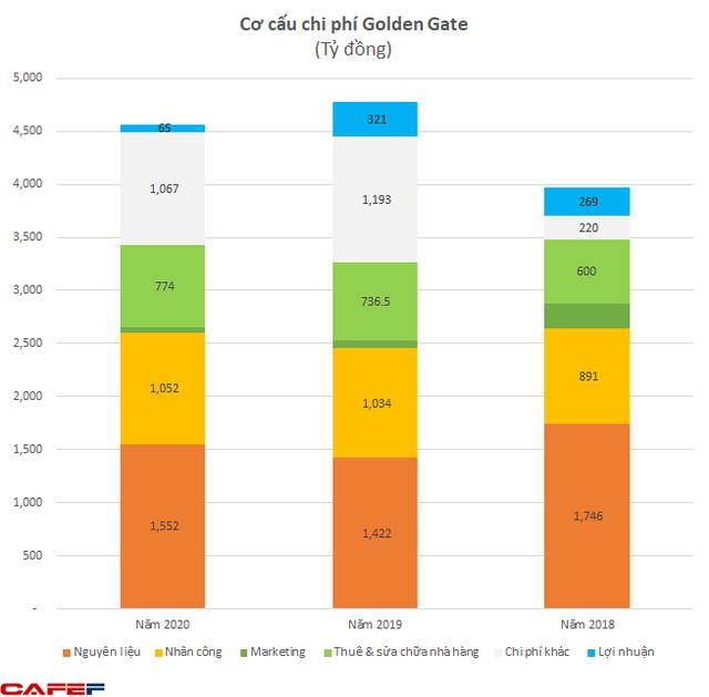 Lãi tốt như Golden Gate còn mất 80% lợi nhuận, kịch bản nào cho Redsun vốn luôn lãi mỏng khi đang chậm thanh toán công nợ nhà cung cấp?  - Ảnh 3.