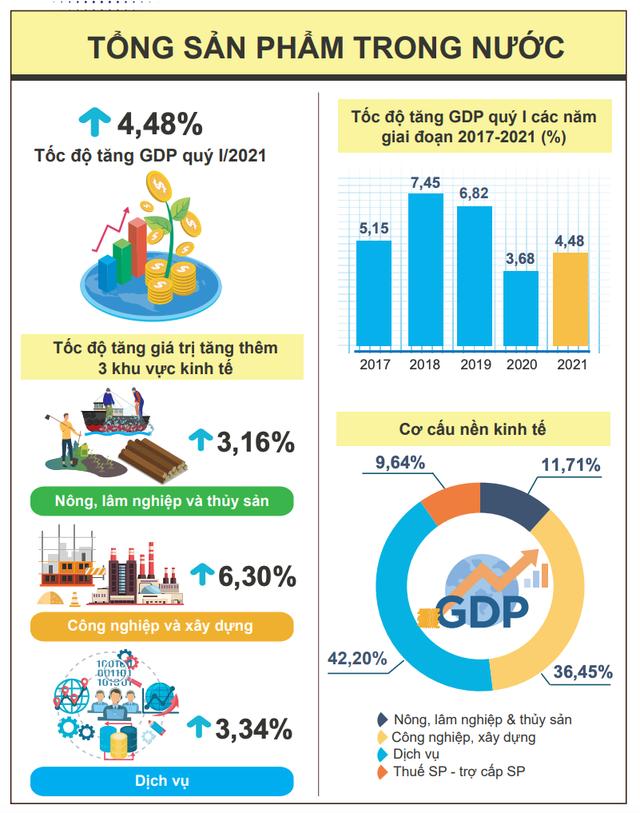 VEPR dự báo kinh tế Việt Nam tăng trưởng 6-6,3% năm 2021 - Ảnh 1.