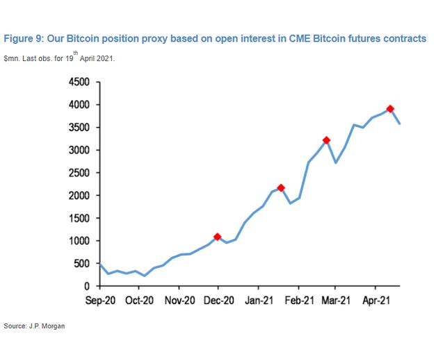 JPMorgan: Nếu Bitcoin không sớm trở lại mốc 60.000, động lực thúc đẩy sẽ sụp đổ  - Ảnh 2.