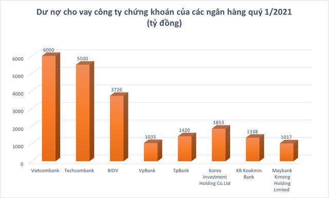 Ngân hàng nào đang bơm vốn khủng cho 20 công ty chứng khoán margin lớn? - Ảnh 2.