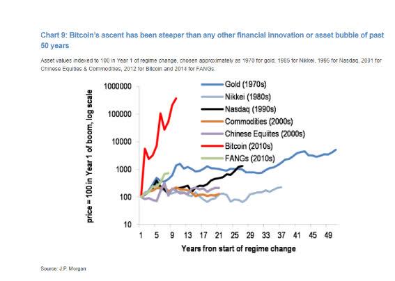 Vượt mốc 52.000 USD, Bitcoin hồi phục nhanh sau khi chạm đáy 7 tuần - Ảnh 2.