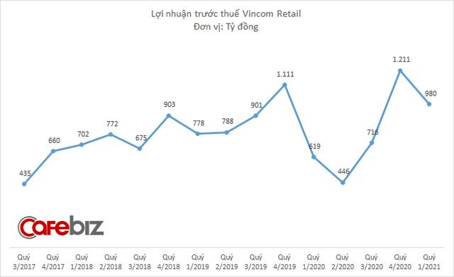Dịch bệnh được kiểm soát tốt, Vincom Retail báo doanh thu tăng trưởng 32%, lợi nhuận tăng 58% - Ảnh 2.