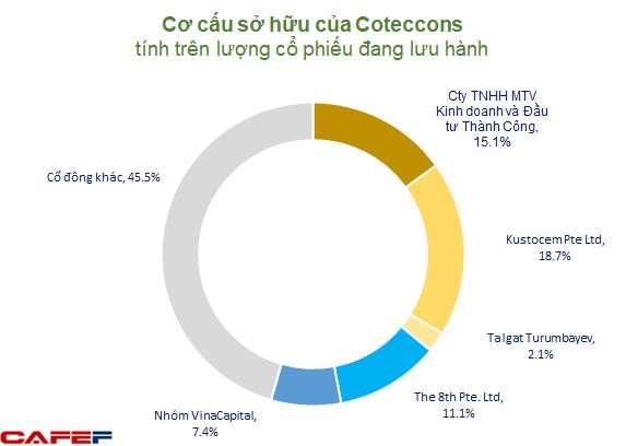 Chủ tịch Coteccons: Chúng tôi không thâu tóm, công ty vẫn rất Việt Nam từ tên gọi đến con người - Ảnh 9.