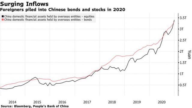Hút được dòng tiền nóng, Trung Quốc chưa kịp mừng đã lo sốt vó  - Ảnh 1.